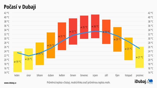 Počasí v Dubaji | Předpověď počasí v Dubaji